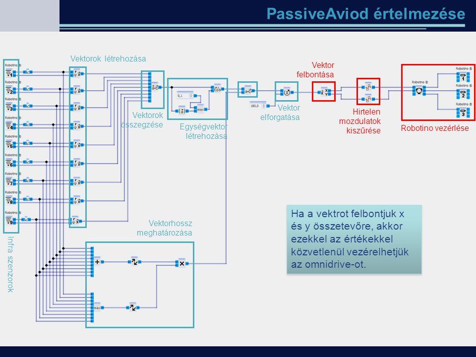 PassiveAviod értelmezése Infra szenzorok Vektorok létrehozása Vektorok összegzése Ha a vektrot felbontjuk x és y összetevőre, akkor ezekkel az értékek