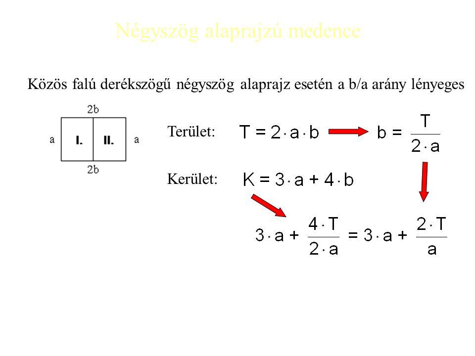 Négyszög alaprajzú medence Közös falú derékszögű négyszög alaprajz esetén a b/a arány lényeges Terület: Kerület: