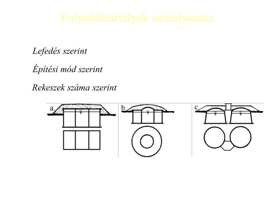Folyadéktartályok osztályozása Lefedés szerint Építési mód szerint Rekeszek száma szerint