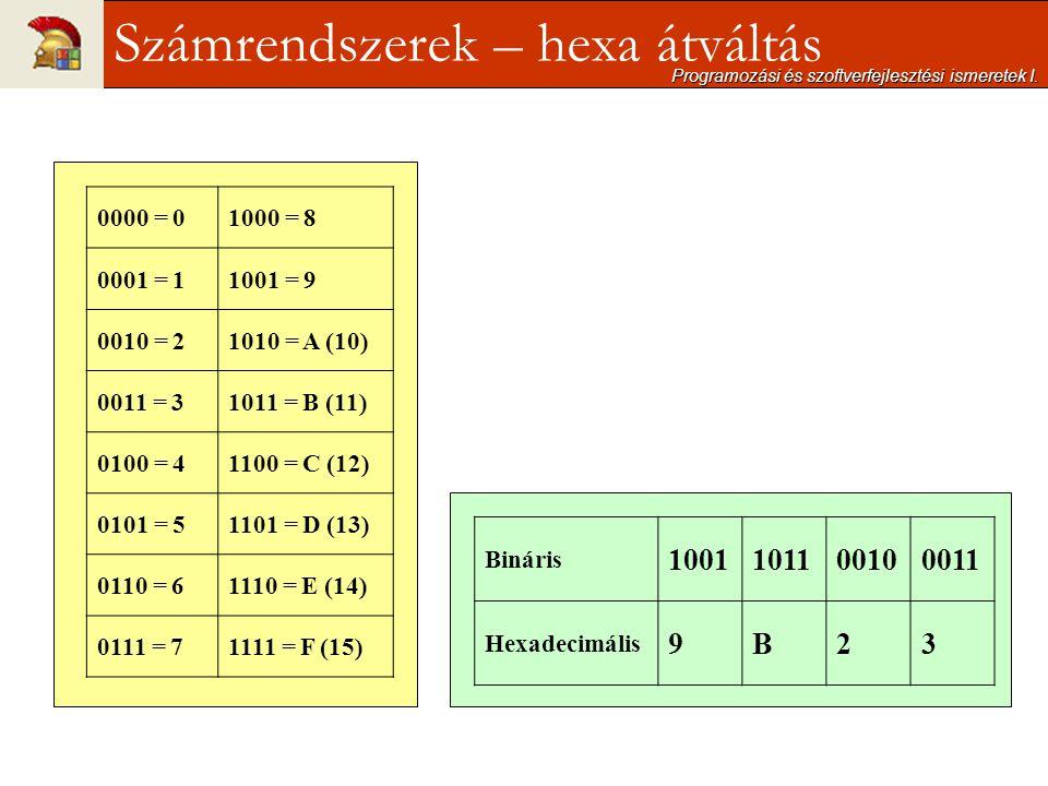 Programozási és szoftverfejlesztési ismeretek I. Számrendszerek – hexa átváltás 0000 = 01000 = 8 0001 = 11001 = 9 0010 = 21010 = A (10) 0011 = 31011 =