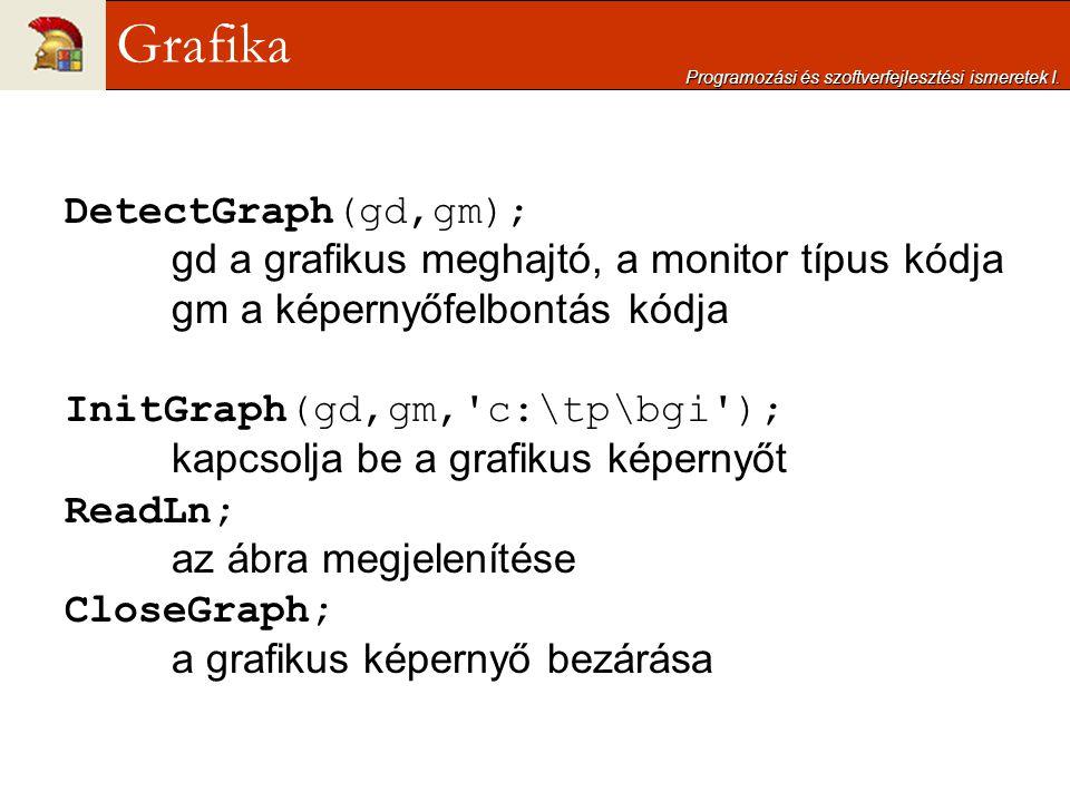 DetectGraph(gd,gm); gd a grafikus meghajtó, a monitor típus kódja gm a képernyőfelbontás kódja InitGraph(gd,gm,'c:\tp\bgi'); kapcsolja be a grafikus k