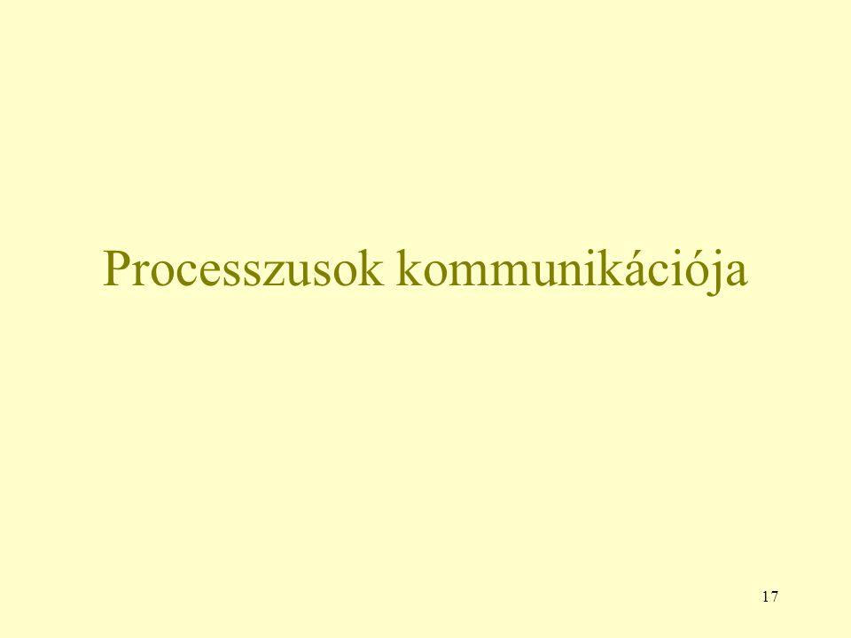 17 Processzusok kommunikációja