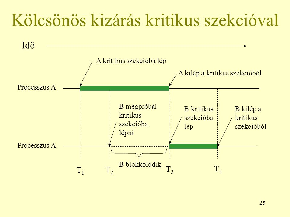 25 Kölcsönös kizárás kritikus szekcióval Processzus A T1T1 T2T2 T3T3 T4T4 A kritikus szekcióba lép A kilép a kritikus szekcióból B megpróbál kritikus szekcióba lépni B blokkolódik B kritikus szekcióba lép B kilép a kritikus szekcióból Idő