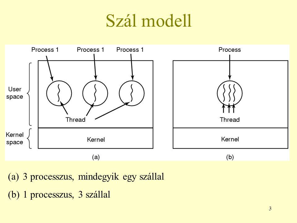 3 Szál modell (a)3 processzus, mindegyik egy szállal (b)1 processzus, 3 szállal
