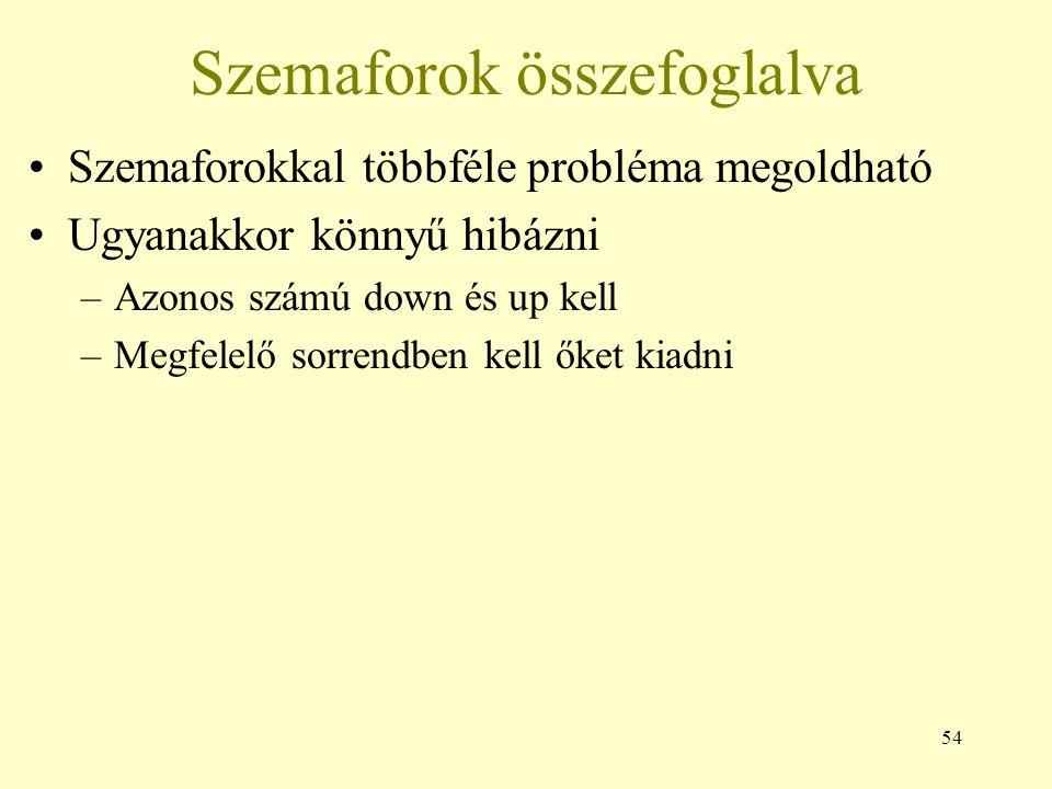 54 Szemaforok összefoglalva Szemaforokkal többféle probléma megoldható Ugyanakkor könnyű hibázni –Azonos számú down és up kell –Megfelelő sorrendben kell őket kiadni