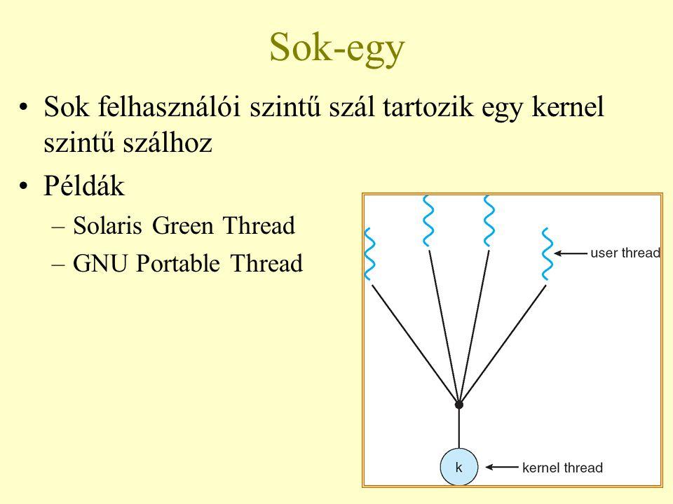 66 Sok-egy Sok felhasználói szintű szál tartozik egy kernel szintű szálhoz Példák –Solaris Green Thread –GNU Portable Thread