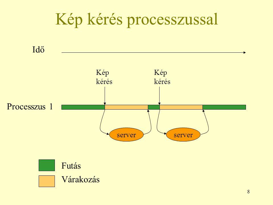 9 Kép kérés szállal Szál A (Processzus 1) Kép kérés server Futás Várakozás Idő Szál B (Processzus 1) Várakozás, amí szál B végez Kép kérés