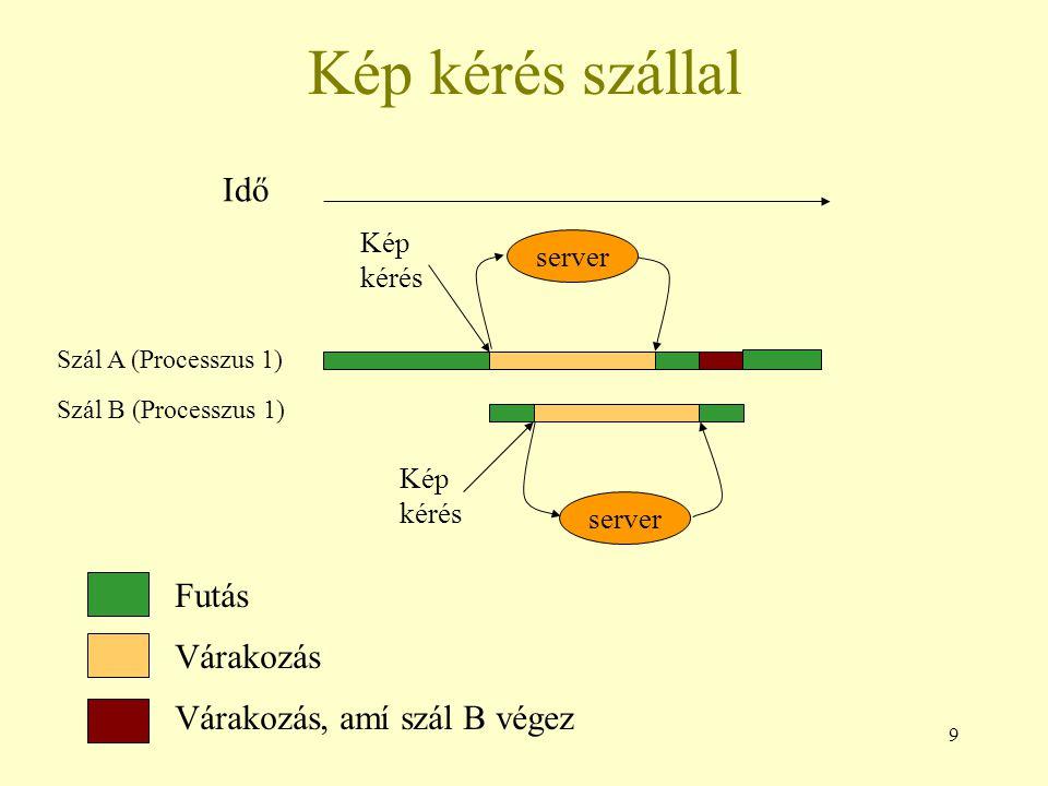50 Szemaforok Szemaforok mint szinkronizációs eszközök Először A majd B részlet fusson le Szemafor: count = 0 Kód: Processzus iProcesszus j...