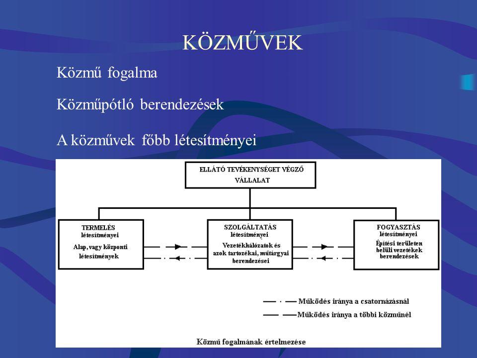 KÖZMŰVEK A közművek működésének három fő fázisa: - Termelés és szolgáltatás előkészítése - Szolgáltatás - Fogyasztói szolgálat (szállításhoz  nyomás, csúcsigénybevétel  tárolás) mennyiségének mérése számlázása, beszedése üzemképességének ellenőrzése, javítás A fázisok sorrendje a csatornázásnál fordított