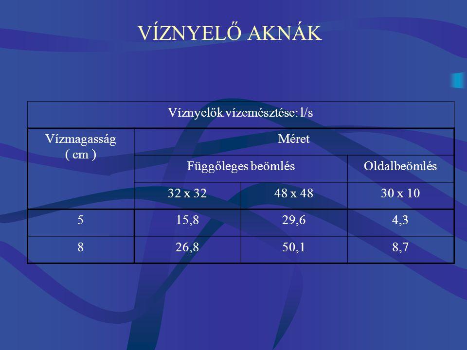VÍZNYELŐ AKNÁK Víznyelők vízemésztése: l/s Vízmagasság ( cm ) Méret Függőleges beömlésOldalbeömlés 32 x 3248 x 4830 x 10 515,829,64,3 826,850,18,7