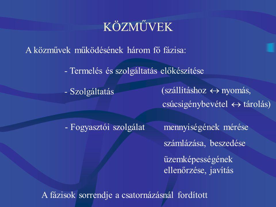 KÖZMŰVEK CSOPORTOSÍTÁSA Felügyelet A közművek által kielégített igények (közegészségügy és a vízgazdálkodás, energiaellátó, kommunikáció és távközlés) A kiszolgált létesítmények szükségleteinek gyakorisága (törzs és esetleges) A közműhálózatok technológiájának (gravitációs, nyomás alatti, nem gravitációs, vákuumos) Kiterjedés (kommun., regionális, országos, kontinent., globális) A közműellátás fokozatai (teljesen, részlegesen)