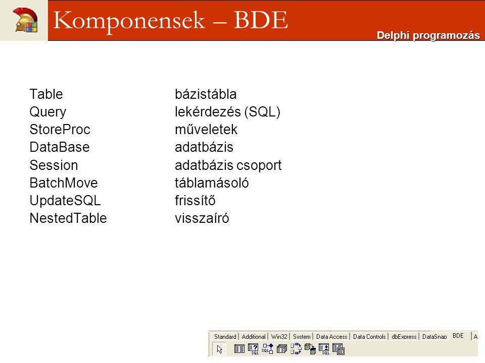 Tablebázistábla Querylekérdezés (SQL) StoreProcműveletek DataBaseadatbázis Sessionadatbázis csoport BatchMovetáblamásoló UpdateSQLfrissítő NestedTable