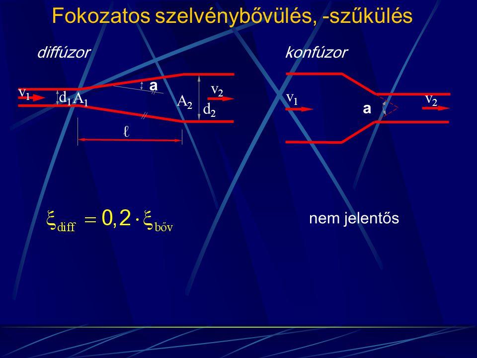 Fokozatos szelvénybővülés, -szűkülés diffúzorkonfúzor nem jelentős A1A1 A2A2 v1v1 v2v2 d1d1 d2d2 v1v1 v2v2 ℓ a a