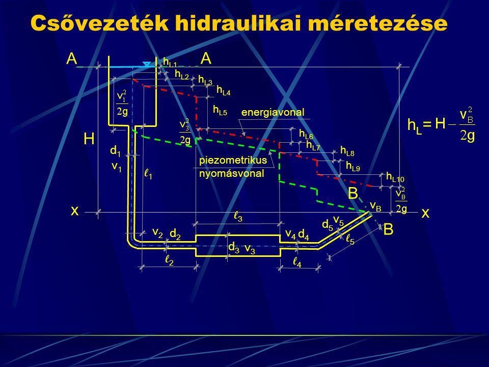Csővezeték hidraulikai méretezése H A x B d1d1 ℓ1ℓ1 v1v1 v2v2 v3v3 v5v5 v4v4 energiavonal piezometrikus nyomásvonal A x B d2d2 d3d3 d4d4 d5d5 ℓ3ℓ3 ℓ2ℓ2 ℓ4ℓ4 ℓ5ℓ5 hL=hL= h L1 h L2 h L3 h L5 h L4 h L6 h L7 h L8 h L9 h L10 vBvB
