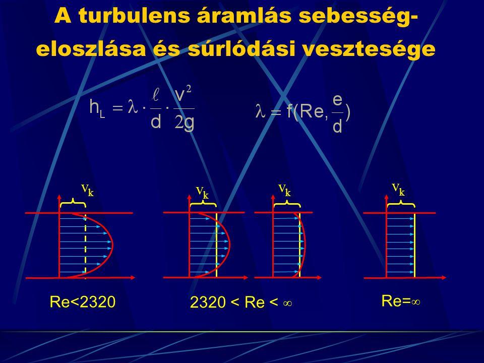 A turbulens áramlás sebesség- eloszlása és súrlódási vesztesége vkvk Re<2320 vkvk vkvk vkvk 2320 < Re < ∞ Re=∞
