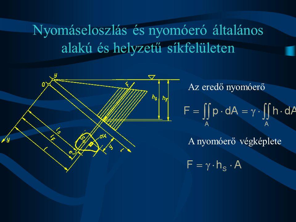 Nyomáseloszlás és nyomóeró általános alakú és helyzetű síkfelületen Az eredő nyomóerő A nyomóerő végképlete