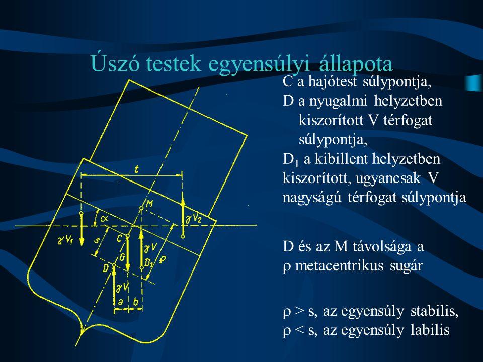 Úszó testek egyensúlyi állapota C a hajótest súlypontja, D a nyugalmi helyzetben kiszorított V térfogat súlypontja, D 1 a kibillent helyzetben kiszorí