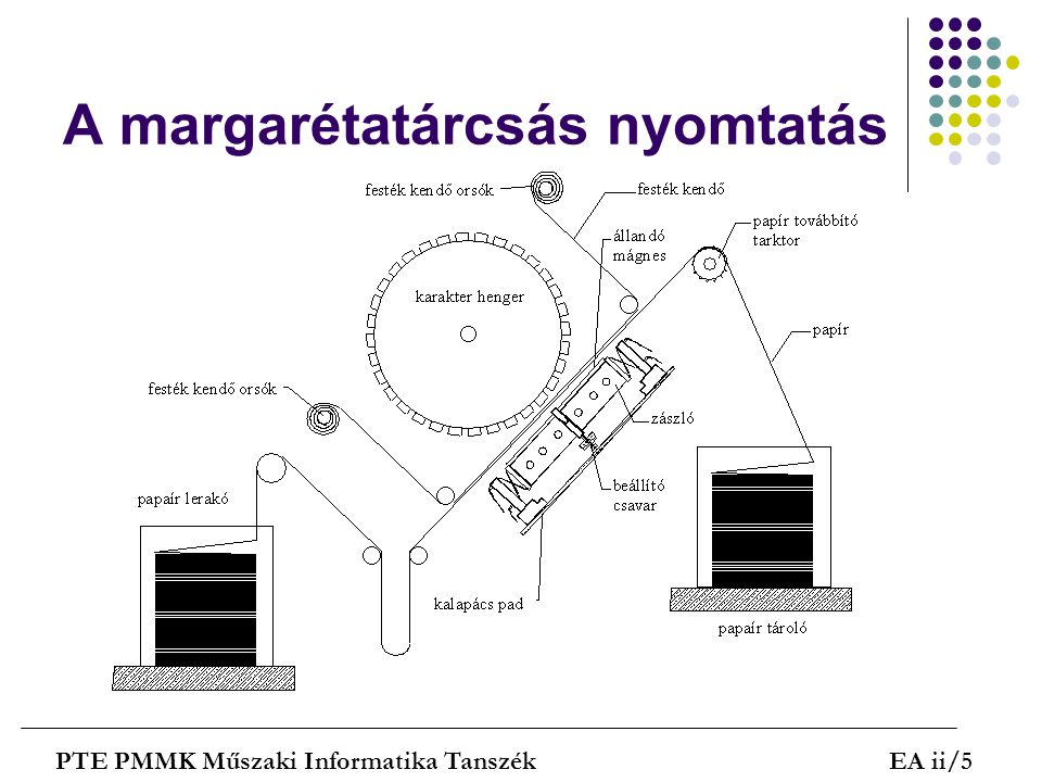 Optikai elven működő elektrogáfiás nyomtatók PTE PMMK Műszaki Informatika TanszékEA ii/26 Az elektrográfiás - lézer - nyomtató leképzési elve, a pásztázó fény által létrehozott pontsor