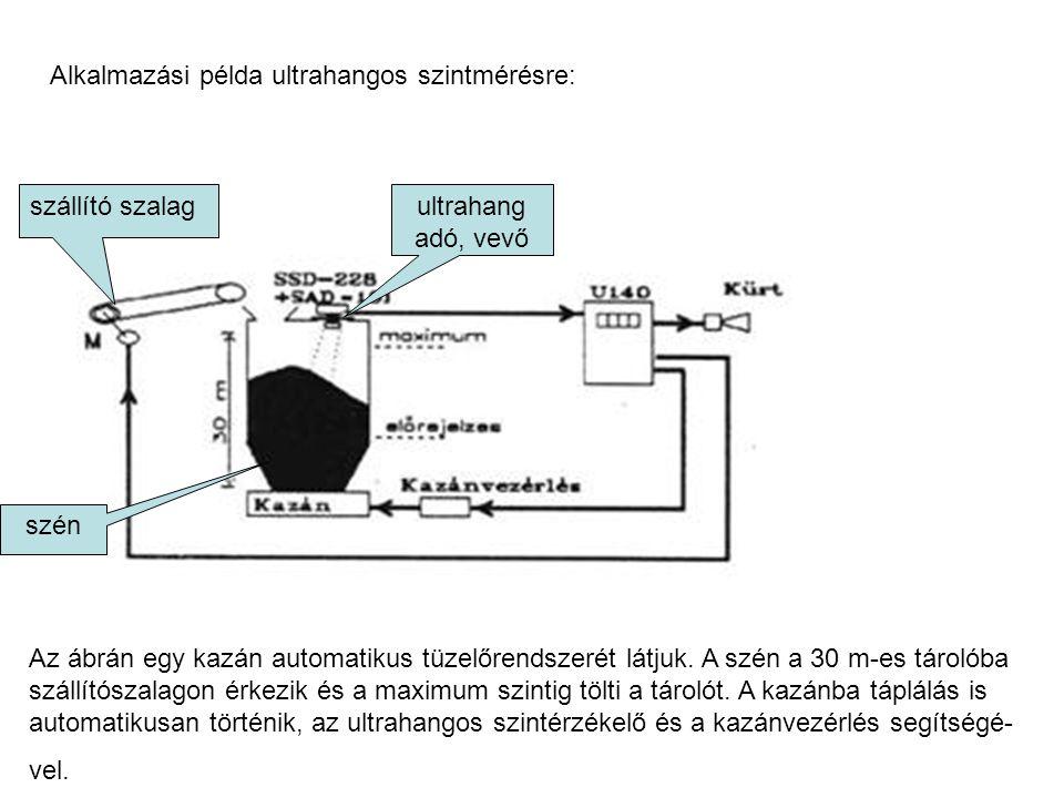 Alkalmazási példa ultrahangos szintmérésre: szállító szalagultrahang adó, vevő szén Az ábrán egy kazán automatikus tüzelőrendszerét látjuk. A szén a 3