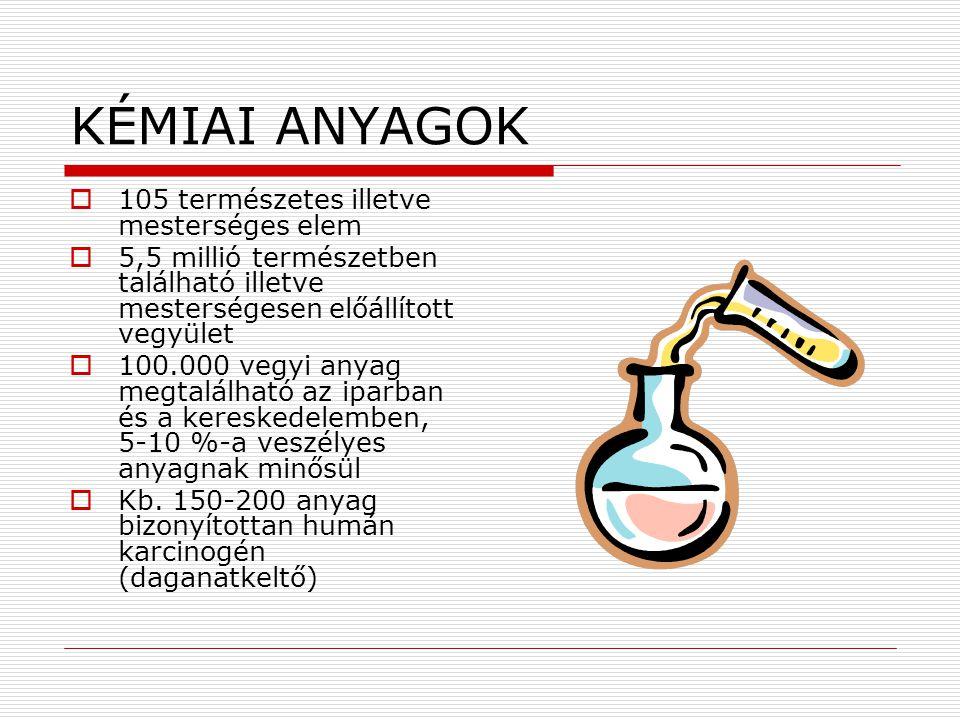 ALAPFOGALMAK 1.elem 2.vegyület 3.szervetlen savak 4.szervetlen lúgok 5.szervetlen sók 6.szerves vegyületek 7.keverék 8.elegy 9.köd 10.füst 11.szmog 12.oldat 13.telített oldat 14.veszélyes anyag 15.készítmény