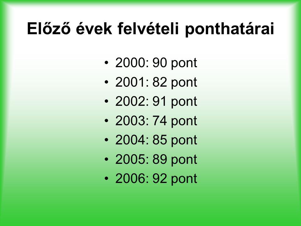 Előző évek felvételi ponthatárai 2000: 90 pont 2001: 82 pont 2002: 91 pont 2003: 74 pont 2004: 85 pont 2005: 89 pont 2006: 92 pont