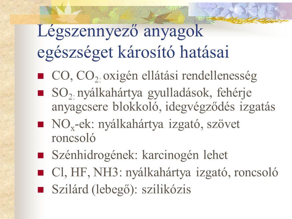 Légszennyező anyagok fajtái