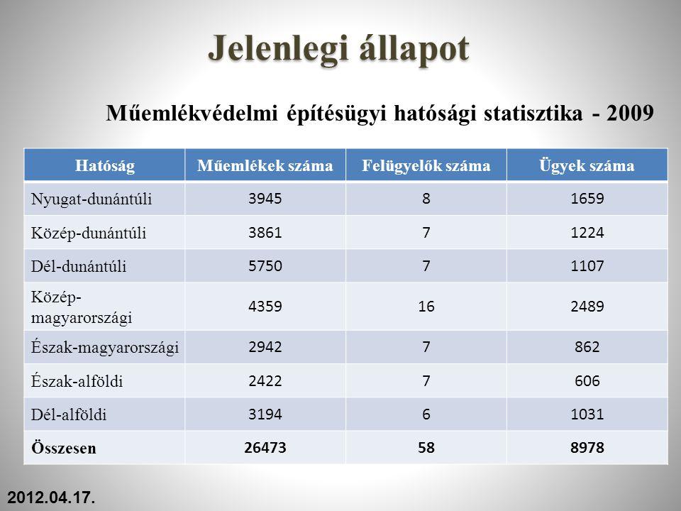 Műemlékvédelmi építésügyi hatósági statisztika - 2009 HatóságMűemlékek számaFelügyelők számaÜgyek száma Nyugat-dunántúli 394581659 Közép-dunántúli 386
