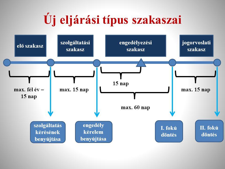 Új eljárási típus szakaszai max. fél év – 15 nap max. 15 nap 15 nap max. 60 nap max. 15 nap szolgáltatás kérésének benyújtása engedély kérelem benyújt