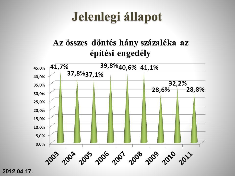 Műemlékvédelmi építésügyi hatósági statisztika - 2009 HatóságMűemlékek számaFelügyelők számaÜgyek száma Nyugat-dunántúli 394581659 Közép-dunántúli 386171224 Dél-dunántúli 575071107 Közép- magyarországi 4359162489 Észak-magyarországi 29427862 Észak-alföldi 24227606 Dél-alföldi 319461031 Összesen 26473588978 2012.04.17.