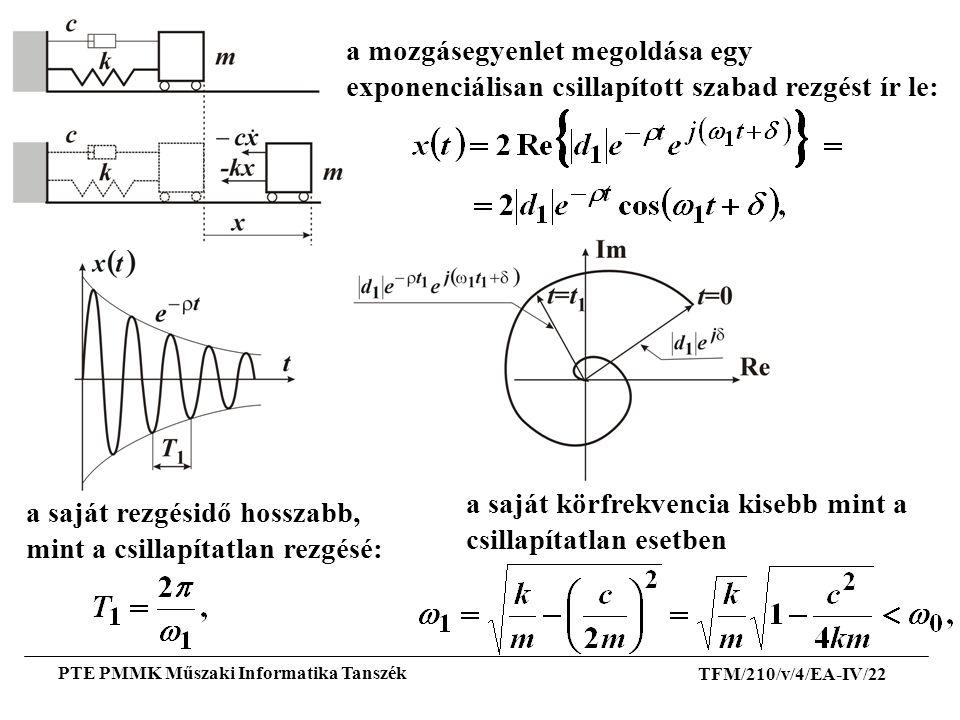 TFM/210/v/4/EA-IV/22 PTE PMMK Műszaki Informatika Tanszék a mozgásegyenlet megoldása egy exponenciálisan csillapított szabad rezgést ír le: a saját kö
