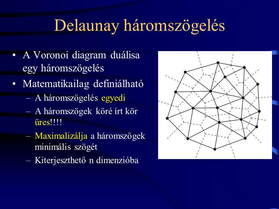 Delaunay háromszögelés A Voronoi diagram duálisa egy háromszögelés Matematikailag definiálható –A háromszögelés egyedi –A háromszögek köré írt kör üres!!!.