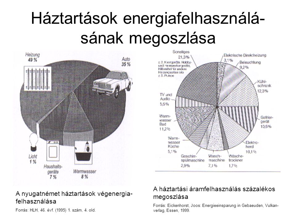 Háztartások energiafelhasználá- sának megoszlása A nyugatnémet háztartások végenergia- felhasználása Forrás: HLH, 46. évf. (1995) 1. szám, 4. old. A h