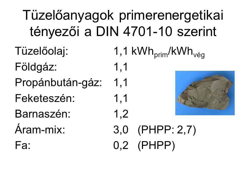 Tüzelőanyagok primerenergetikai tényezői a DIN 4701-10 szerint Tüzelőolaj:1,1 kWh prim /kWh vég Földgáz:1,1 Propánbután-gáz:1,1 Feketeszén:1,1 Barnasz