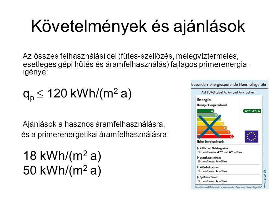 Követelmények és ajánlások Az összes felhasználási cél (fűtés-szellőzés, melegvíztermelés, esetleges gépi hűtés és áramfelhasználás) fajlagos primerenergia- igénye: q p  120 kWh/(m 2 a) Ajánlások a hasznos áramfelhasználásra, és a primerenergetikai áramfelhasználásra: 18 kWh/(m 2 a) 50 kWh/(m 2 a)