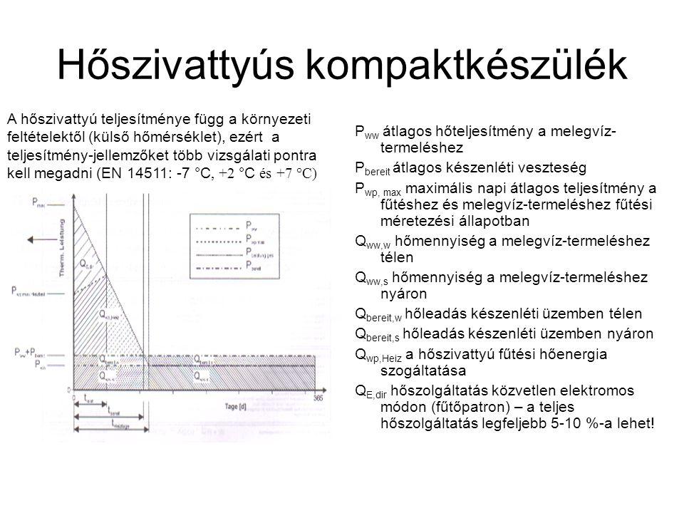 Hőszivattyús kompaktkészülék P ww átlagos hőteljesítmény a melegvíz- termeléshez P bereit átlagos készenléti veszteség P wp, max maximális napi átlagos teljesítmény a fűtéshez és melegvíz-termeléshez fűtési méretezési állapotban Q ww,w hőmennyiség a melegvíz-termeléshez télen Q ww,s hőmennyiség a melegvíz-termeléshez nyáron Q bereit,w hőleadás készenléti üzemben télen Q bereit,s hőleadás készenléti üzemben nyáron Q wp,Heiz a hőszivattyú fűtési hőenergia szogáltatása Q E,dir hőszolgáltatás közvetlen elektromos módon (fűtőpatron) – a teljes hőszolgáltatás legfeljebb 5-10 %-a lehet.