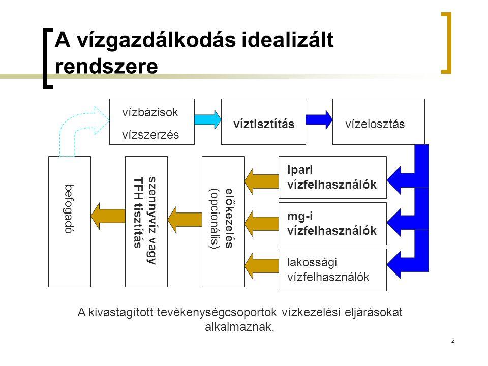 2 A vízgazdálkodás idealizált rendszere vízbázisok vízszerzés víztisztításvízelosztás ipari vízfelhasználók mg-i vízfelhasználók lakossági vízfelhaszn