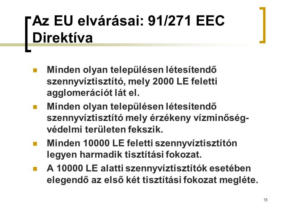 18 Az EU elvárásai: 91/271 EEC Direktíva Minden olyan településen létesítendő szennyvíztisztító, mely 2000 LE feletti agglomerációt lát el.