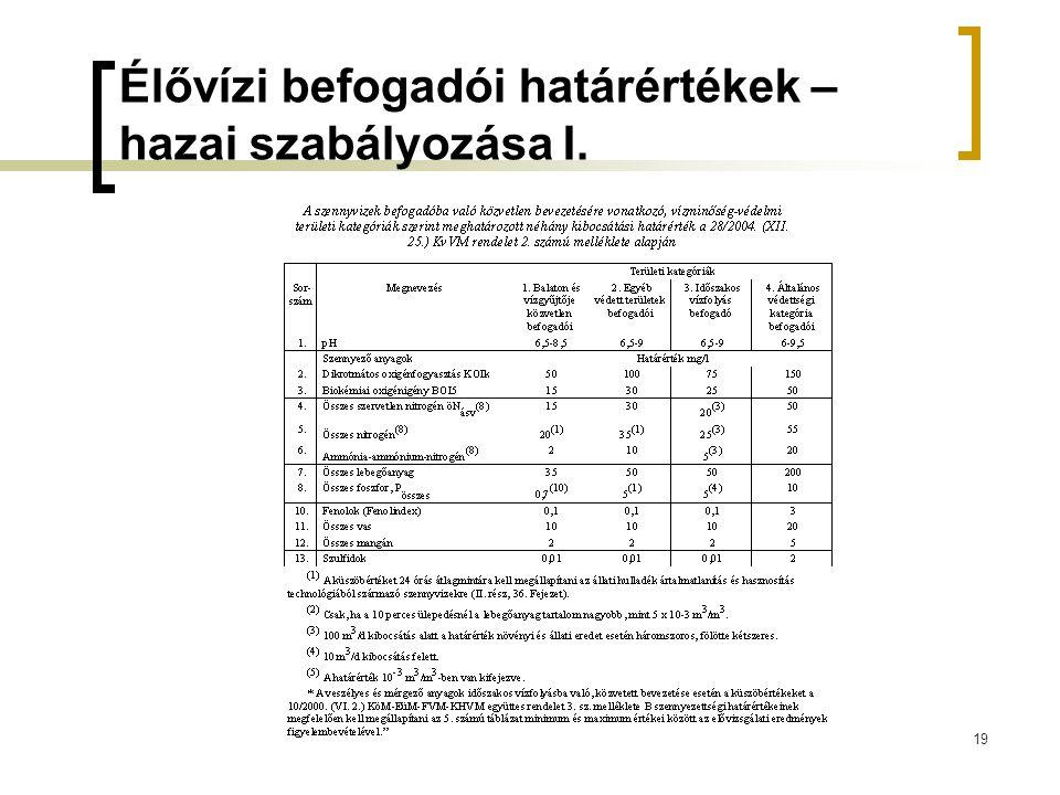 19 Élővízi befogadói határértékek – hazai szabályozása I.