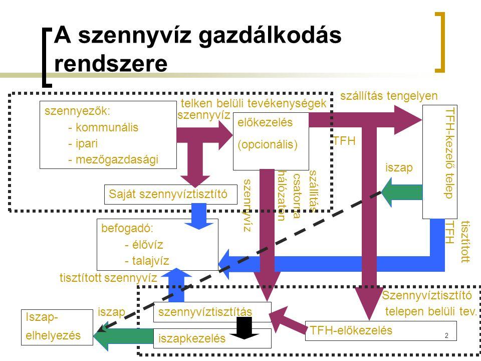2 A szennyvíz gazdálkodás rendszere szennyezők: - kommunális - ipari - mezőgazdasági előkezelés (opcionális) szállítás csatornahálózaton szállítás tengelyen szennyvíz TFH TFH-kezelő telep TFH-előkezelés telken belüli tevékenységek szennyvíztisztítás befogadó: - élővíz - talajvíz tisztítottTFH tisztított szennyvíz iszap Iszap- elhelyezés szennyvíz Szennyvíztisztító telepen belüli tev.