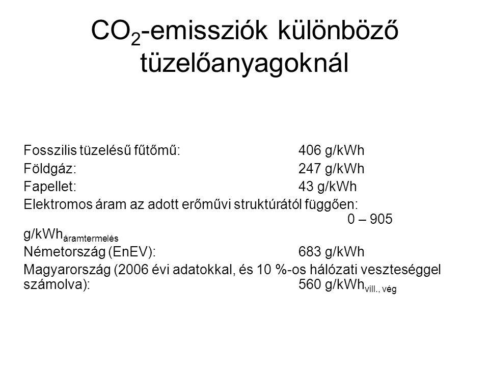 CO 2 -emissziók különböző tüzelőanyagoknál Fosszilis tüzelésű fűtőmű: 406 g/kWh Földgáz:247 g/kWh Fapellet:43 g/kWh Elektromos áram az adott erőművi s