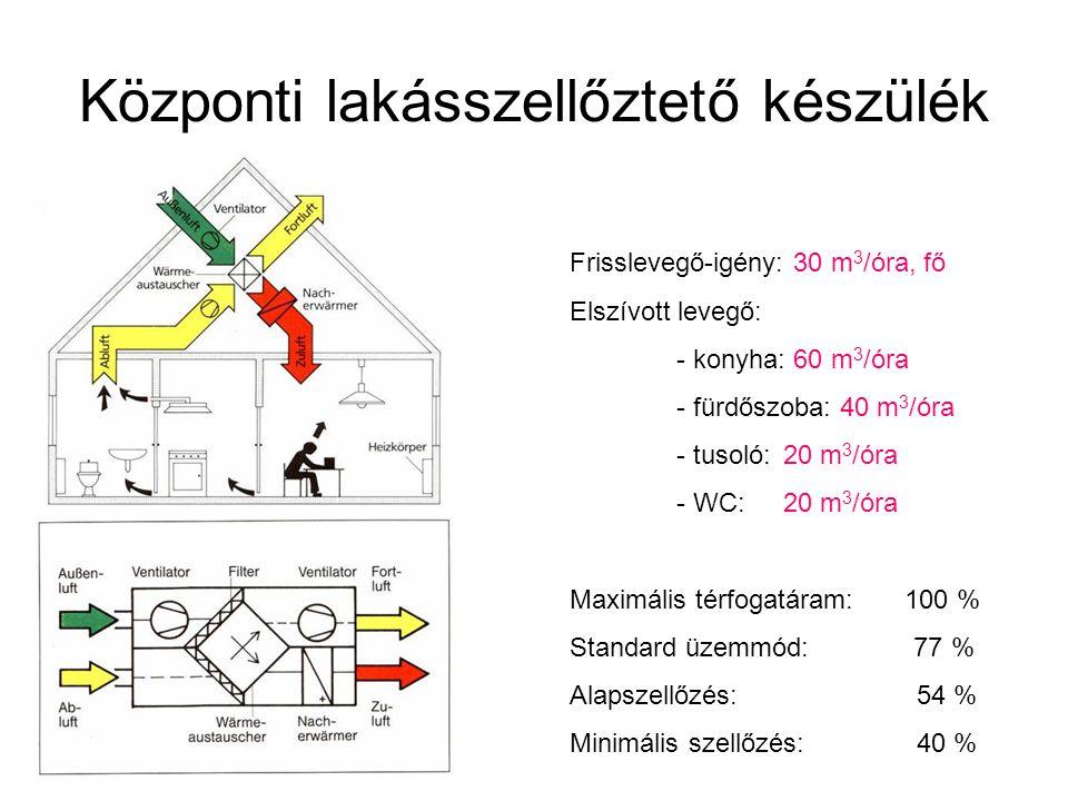 Központi lakásszellőztető készülék Frisslevegő-igény: 30 m 3 /óra, fő Elszívott levegő: - konyha: 60 m 3 /óra - fürdőszoba: 40 m 3 /óra - tusoló:20 m