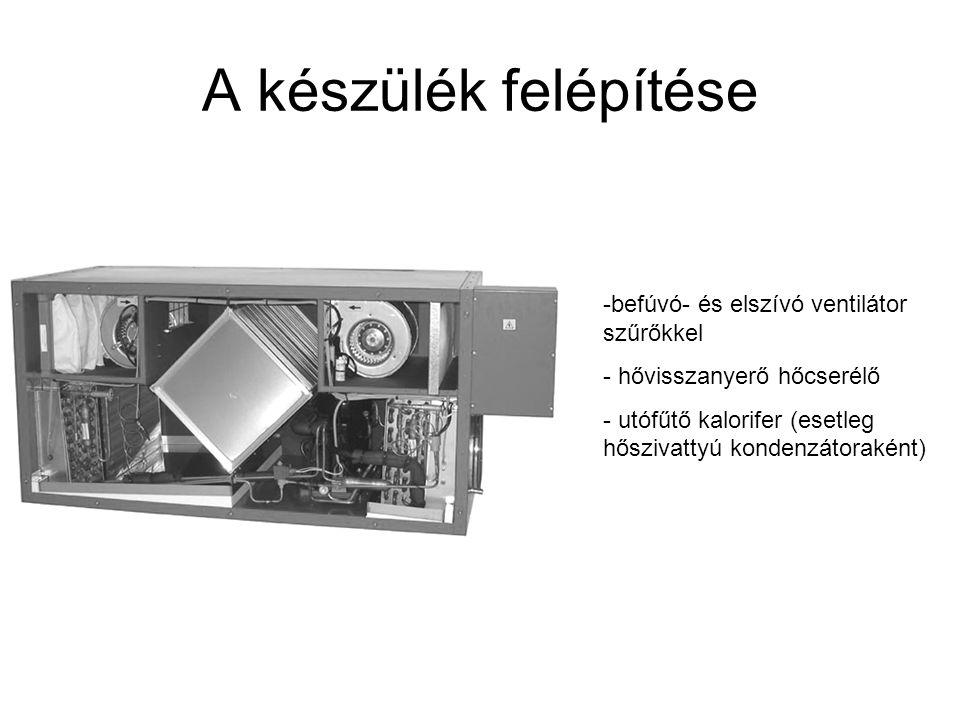 A készülék felépítése -befúvó- és elszívó ventilátor szűrőkkel - hővisszanyerő hőcserélő - utófűtő kalorifer (esetleg hőszivattyú kondenzátoraként)