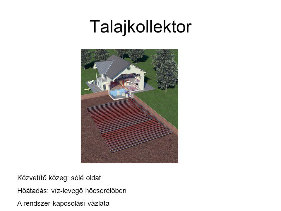Talajkollektor Közvetítő közeg: sólé oldat Hőátadás: víz-levegő hőcserélőben A rendszer kapcsolási vázlata