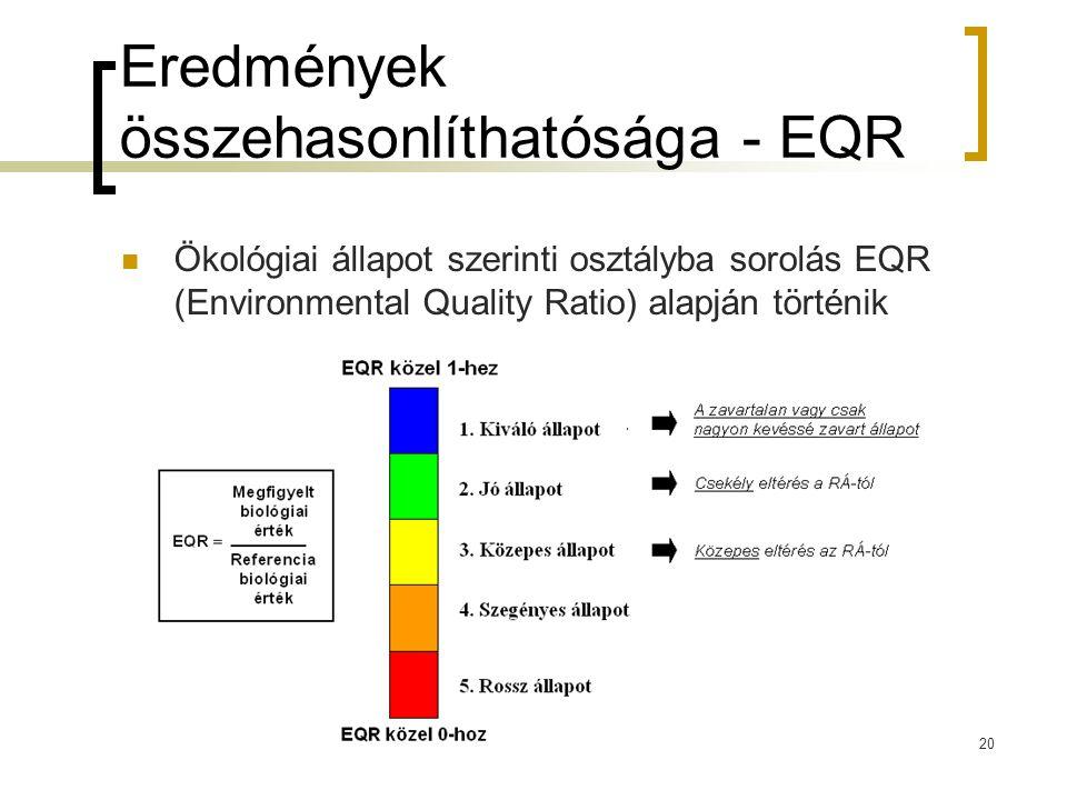 Eredmények összehasonlíthatósága - EQR Ökológiai állapot szerinti osztályba sorolás EQR (Environmental Quality Ratio) alapján történik 20