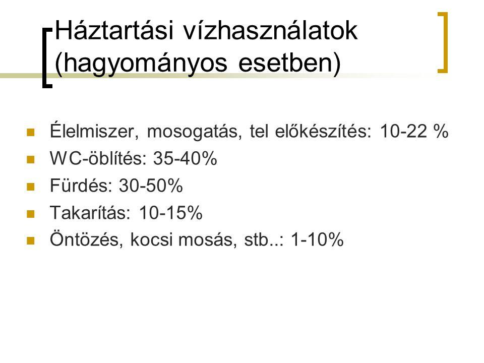 Háztartási vízhasználatok (hagyományos esetben) Élelmiszer, mosogatás, tel előkészítés: 10-22 % WC-öblítés: 35-40% Fürdés: 30-50% Takarítás: 10-15% Öntözés, kocsi mosás, stb..: 1-10%