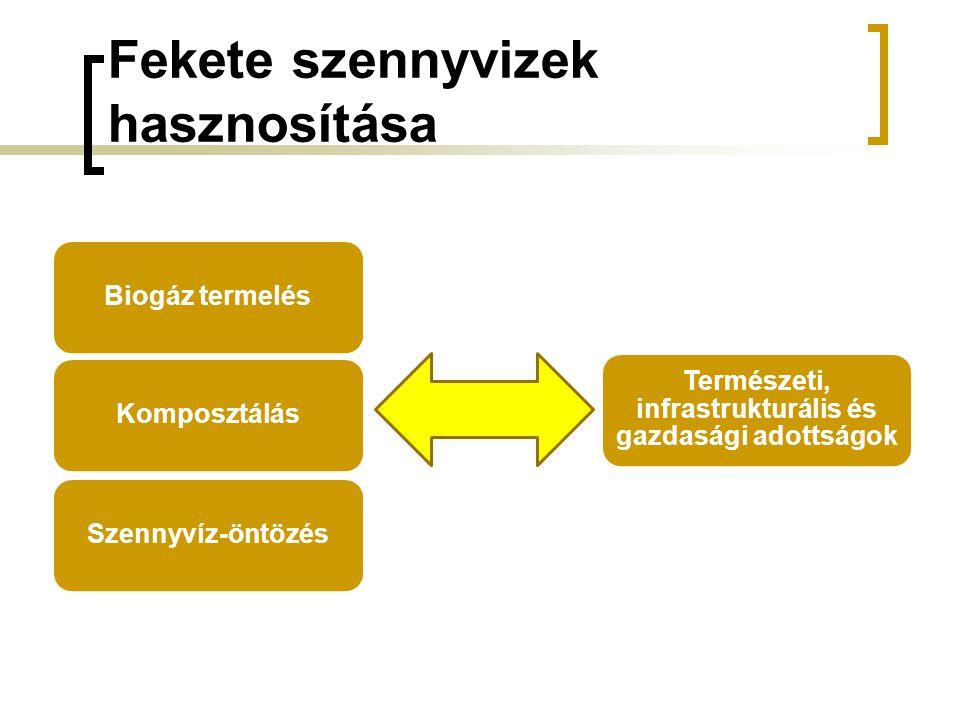 Fekete szennyvizek hasznosítása Biogáz termelésKomposztálásSzennyvíz-öntözés Természeti, infrastrukturális és gazdasági adottságok
