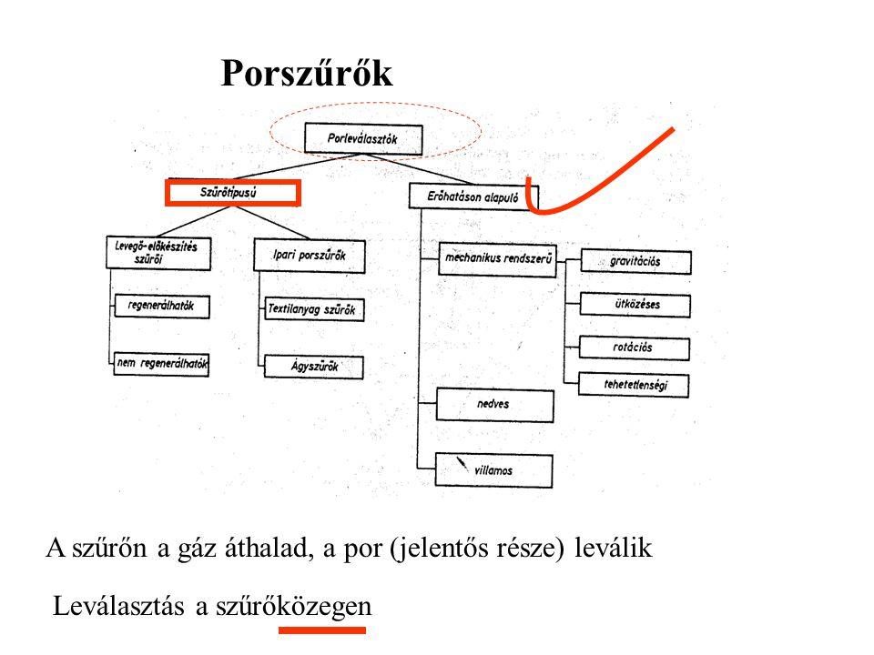 Gázpermeáció Pervaporáció Membrán Kondenzáció Visszanyert pl. oldószer