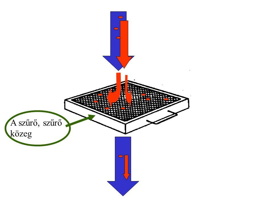 """A szűrők alaptípusai Ipari szűrők és porelszívók Klíma (atmoszférikus) szűrők Nagy tisztaságú terek szűrői Az alkalmazott szűrőanyag típusok: 1.Szűrő rácsok, szűrő sziták: Szabályos méretű nyílások, """"szitahatás , méret szerinti szétválasztás (~ 20μm-ig )"""