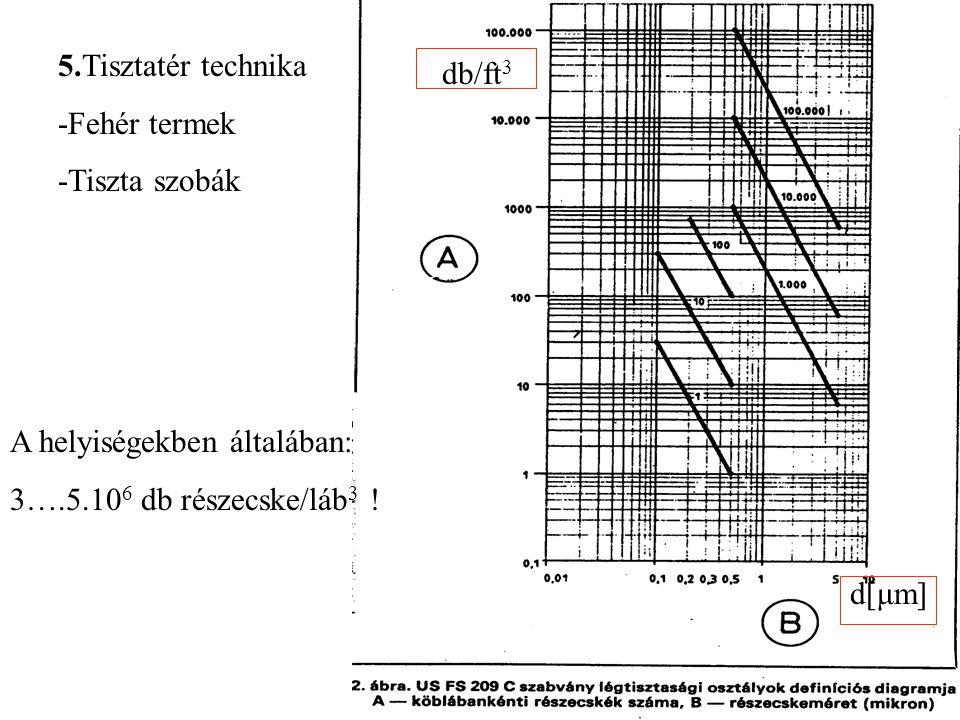 5.Tisztatér technika -Fehér termek -Tiszta szobák A helyiségekben általában: 3….5.10 6 db részecske/láb 3 ! d[μm] db/ft 3