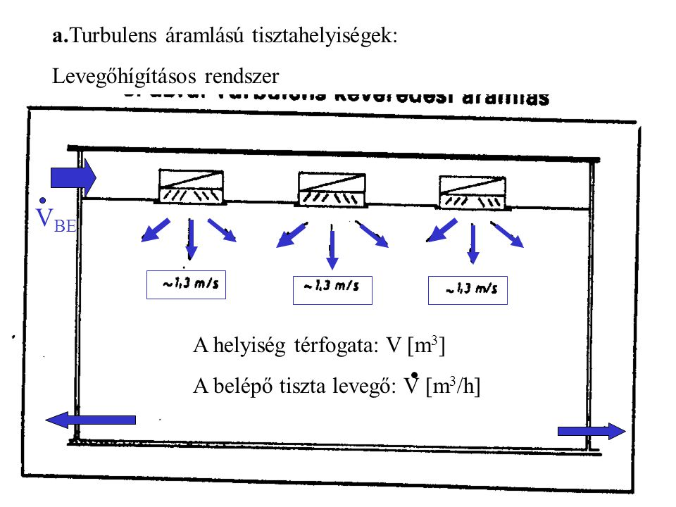 a.Turbulens áramlású tisztahelyiségek: Levegőhígításos rendszer V BE A helyiség térfogata: V [m 3 ] A belépő tiszta levegő: V [m 3 /h]